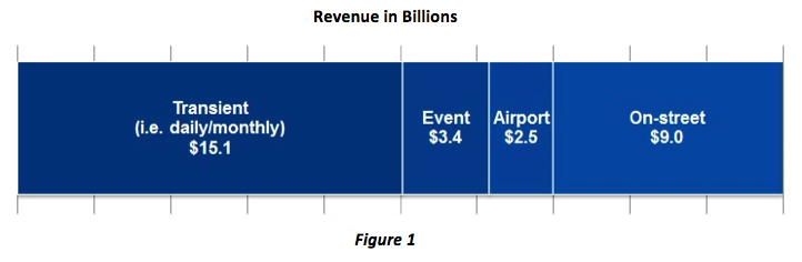 Parking Industry Revenue in Billions