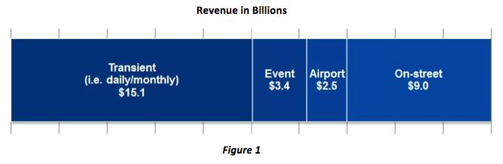 Parking Industry Revenue in Billions